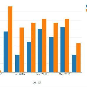 Bingo je svojim objavama sadržaja uglavnom ostvarivao veći broj reakcija korisnika po jednom danu, nego što je to ostvarivao Konzum BiH.