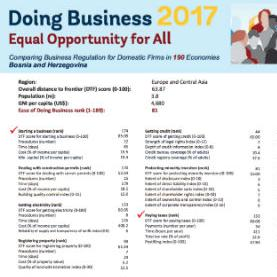 Prema Izvještaju o lakoći poslovanja zemlje u regionu Evrope i centralne Azije rangirane su među najuspješnijima u unaprjeđivanju.