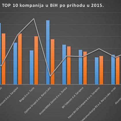 Deset top kompanija u BiH