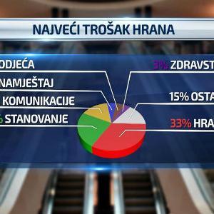 Premijer Federacije BiH Fadil Novalić izjavio je da građani ovog bh. entiteta žive dobro. Međutim, pokazatelji uglavnom govore suprotno.