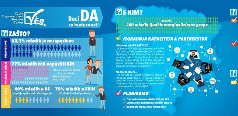 YES Centar - Promocija profesionalne i socijalne integracije mladih ljudi