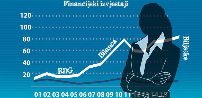 Finansijski izvještaji za 2017. godinu bit će uskoro dostupni