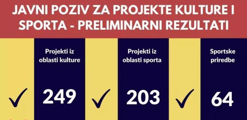 Prvi put javni rezultati: Pogledajte ko je dobio sredstva za kulturu i sport