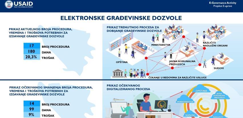 USAID pokreće novi Projekat e-uprave vrijedan 10,9 miliona američkih dolara