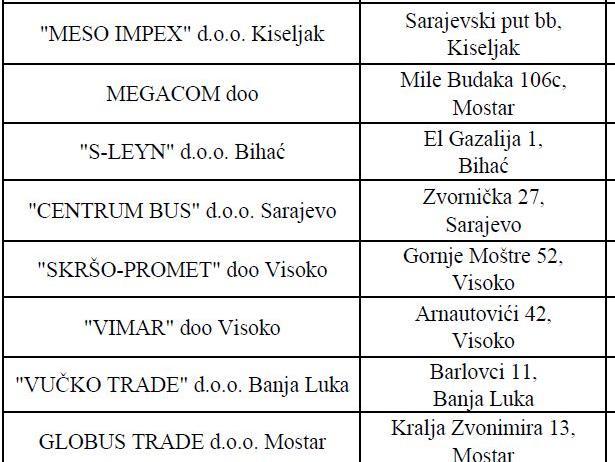 Meso Impex i Megacom među najvećim dužnicima po pitanju carinskog duga