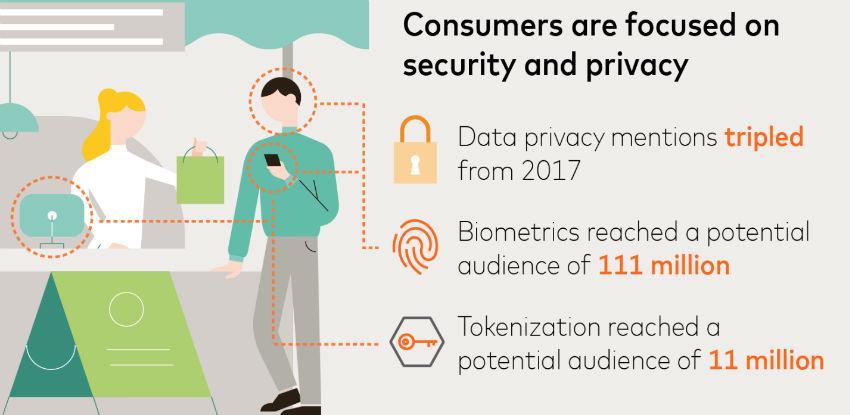 Šesta Mastercard studija: Nove tehnologije kao tema razgovora o plaćanjima
