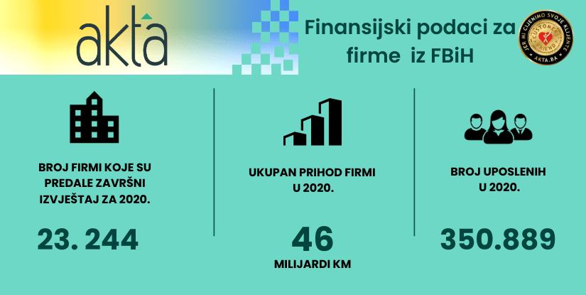 Finansijski podaci za firme iz Federacije za 2020. godinu dostupni na Akta.ba