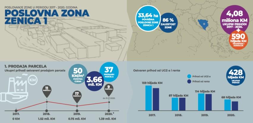 Infografika: Poslovanje Poslovne zone Zenica 1 od 2017 - 2020
