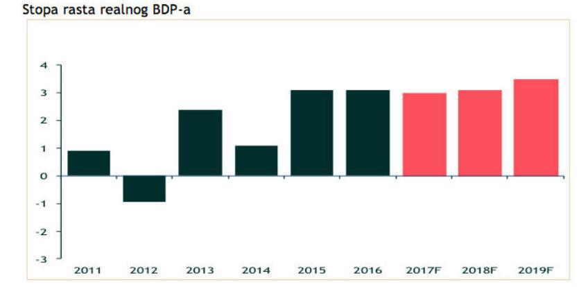 Addiko grupacija očekuje rast BDP-a za 3,1% u 2018.godini
