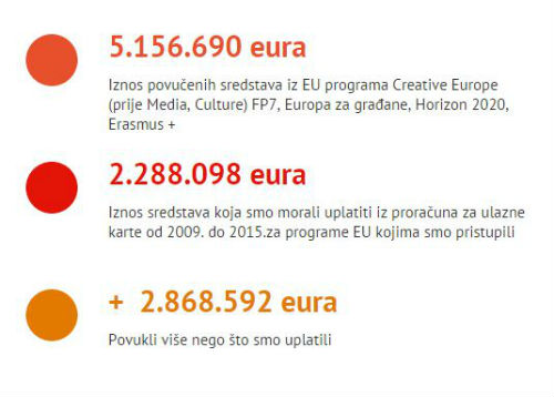 Akta.ba  first brings the the total amounts of money that  Bosnia and Herzegovina  withdrawn from the EU funds