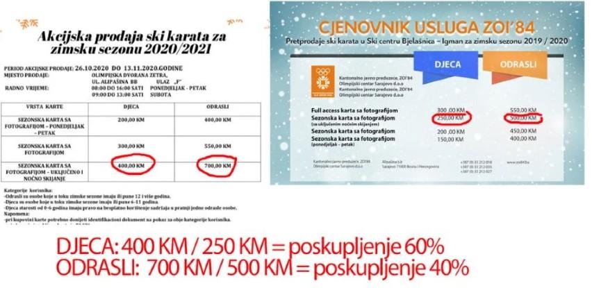 Inicijativa za Bjelašnicu i Igman: Skuplje ski-karte, umjesto stimulacije
