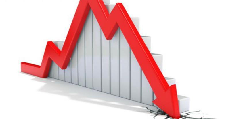U drugom kvartalu realni pad BDP-a 9,3 odsto