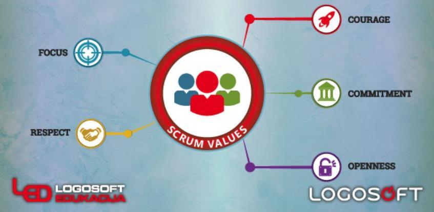 Agilno planiranje i procjenjivanje – SCRUM master i Product Owner