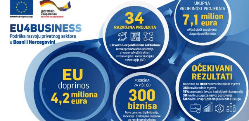 EU i Njemačka Vlada sa 4.2 mil. EUR podržale 34 razvojna projekta u BiH