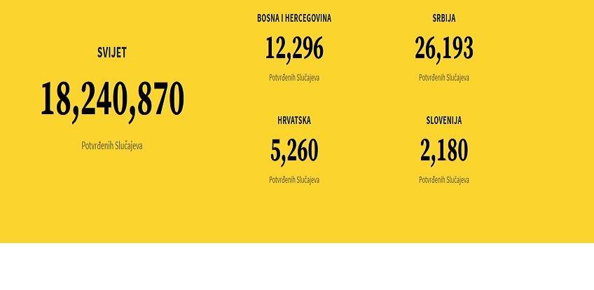 Mladi Zeničani napravili web stranicu 'korona brojač'