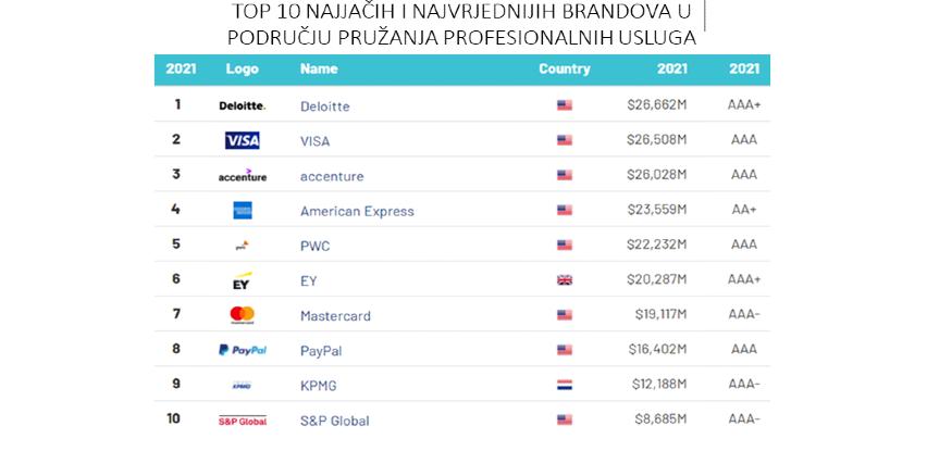 Deloitte treću godinu zaredom najjači komercijalni brend na svijetu za pružanje usluga
