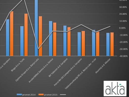 Među deset vodećih bh. kompanija po ostvarenim prihodima u 2015. godini njih osam je iz Federacije BiH dok su dvije iz RS-a.