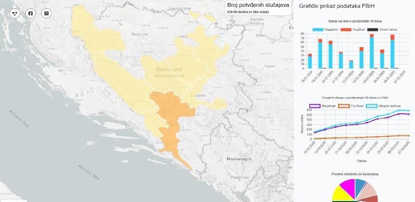 Vlada FBiH u rad pustila internet geoportal www.covid-19.ba