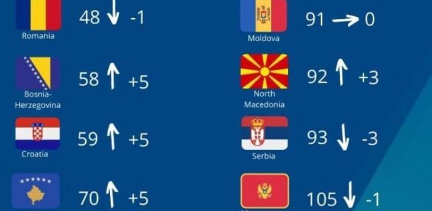 BiH se popela za pet mjesta na svjetskoj listi slobode medija