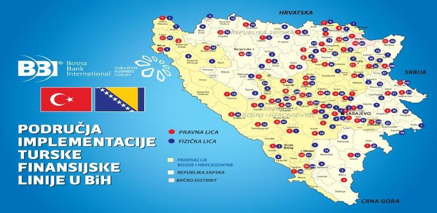 Turska finansijska linija ekonomski je podržala više od 27.000 građana BiH