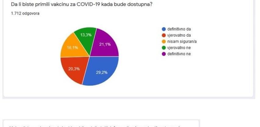Anketa INZ Zenica: Dvije trećine građana podržava imunizaciju