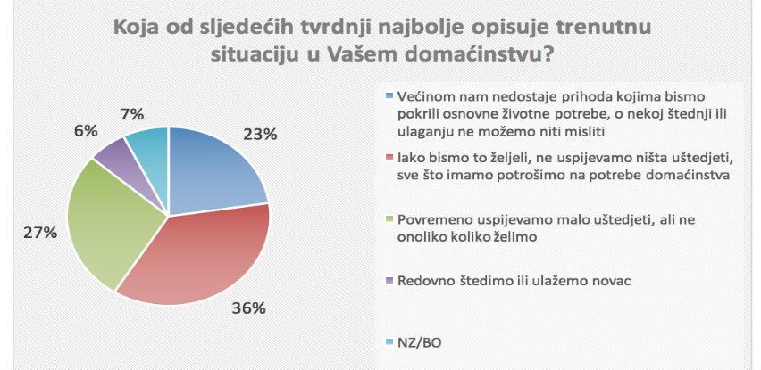 Istraživanje: Više od polovice bh. građana ne uspijeva štedjeti