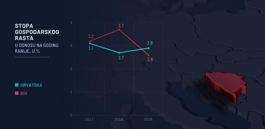 BiH ekonomski raste brže od Hrvatske, evo kako