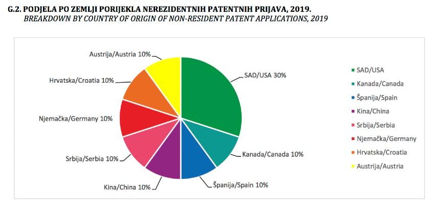 U BiH u prošloj godini prijavljena 44 patenta