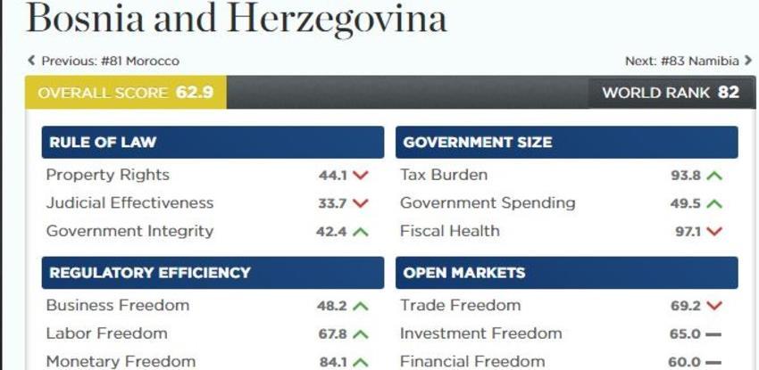 Ekonomske slobode: BiH ponovo najgore rangirana u regionu