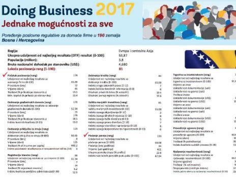 Od 190 zemalja Bosna i Hercegovina na 81. mjestu po lakoći poslovanja