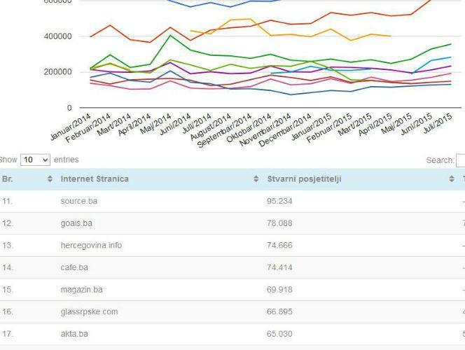 GemiusAudience: Portal Akta.ba bilježi rast broja stvarnih korisnika