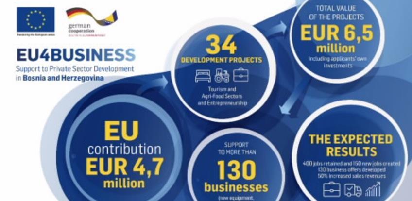 EU podrška od 4.7 miliona eura za poduzetnike, turizam i poljoprivredu u BIH