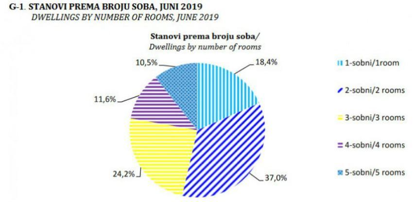 Izdate dozvole za izgradnju 636 novih stanova u BiH
