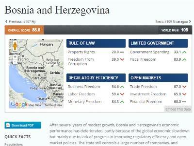 Po Indeksu ekonomskih sloboda Bosna i Hercegovina najgora u regiji