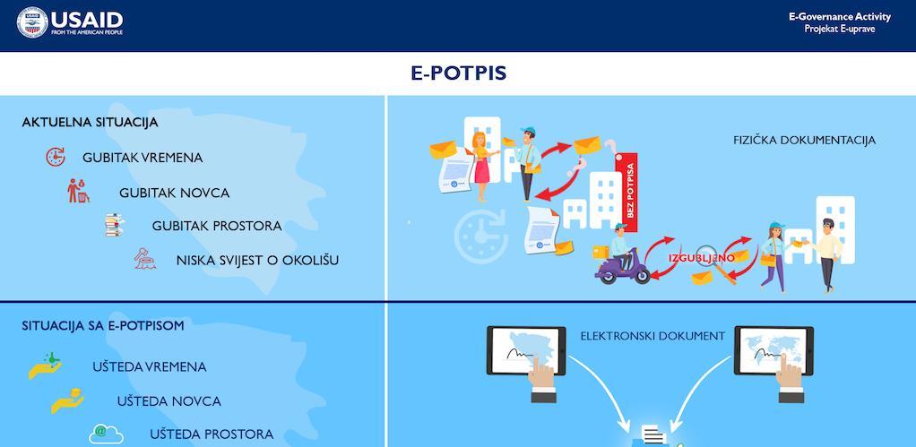 Pokrenut projekat e-uprave u BiH: Fokus na digitalizaciji e-potpisa, e-dozvola i javnih nabavki