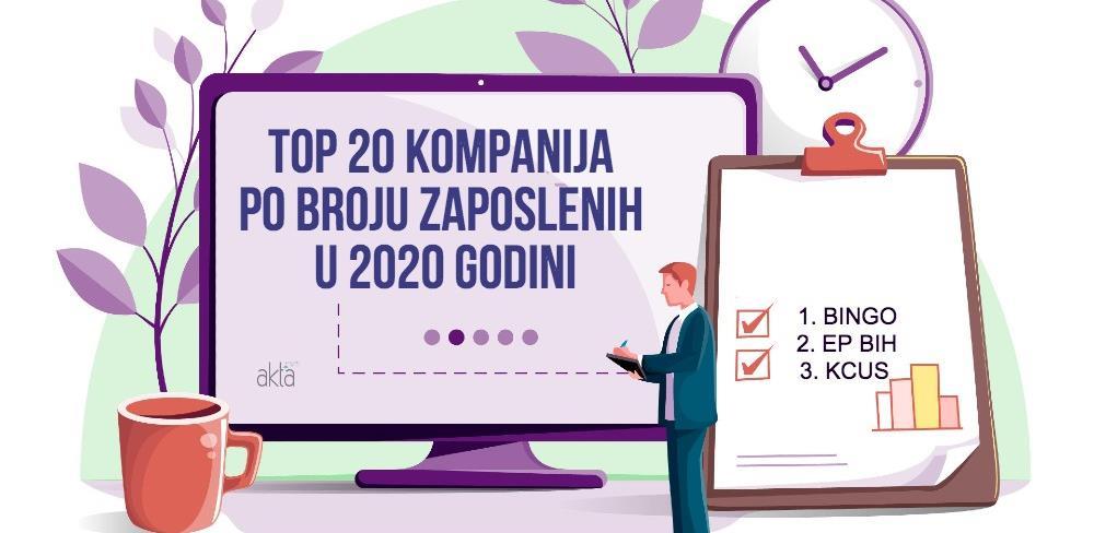 TOP 20 kompanija po broju zaposlenih: Tuzlanski Bingo i dalje najveći poslodavac u FBiH