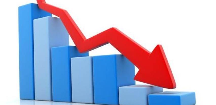 U FBiH blagi pad potrošačkih cijena u julu