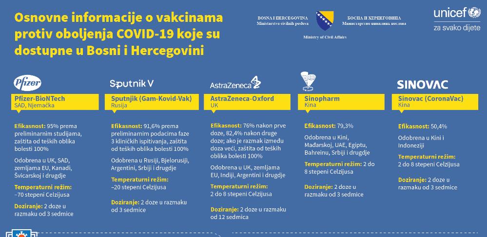 Objavljen plakat o dostupnim vakcinama u BiH: Koje su najefikasnije