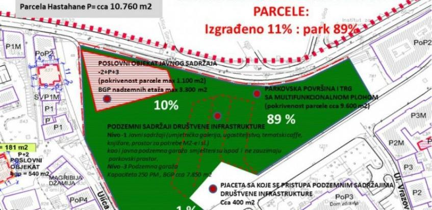 Umjesto 63 na Hastahani planirano 89 posto parkovske površine