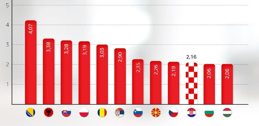 Hrvatska će se do 2028. razvijati duplo sporije od BiH