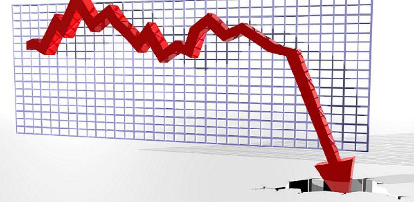 U martu ukupan promet industrije manji za 0,4 posto