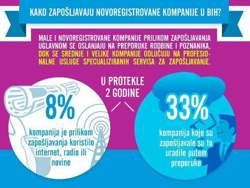Istraživanje: Kako zapošljavaju novoregistrovane kompanije u BiH?