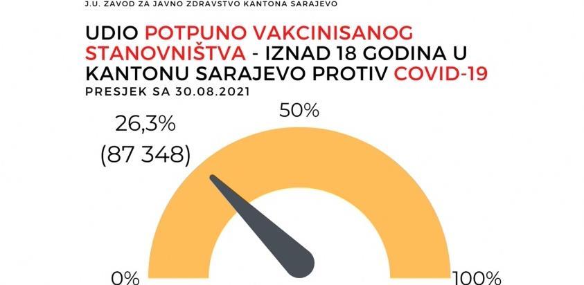 U Kantonu Sarajevo vakcinisano tek 26,3% stanovništva