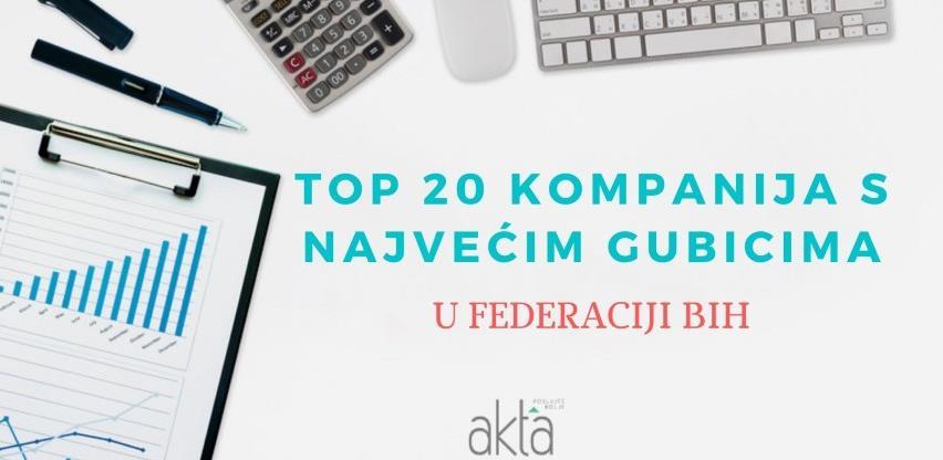 TOP 20 kompanija s najvećim gubicima u Federaciji BiH