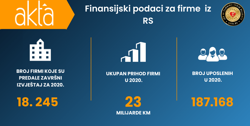 Finansijski pokazatelji za firme iz Republike Srpske dostupni na Akta.ba