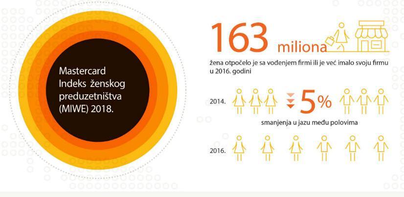Mastercard Index otkriva koje zemlje napreduju u osnaživanju žena preduzetnica