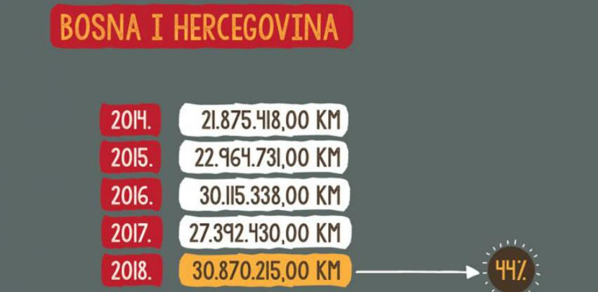 U BiH se 2018. za medije isplatilo 30,8 miliona KM, najviše javnim medijima