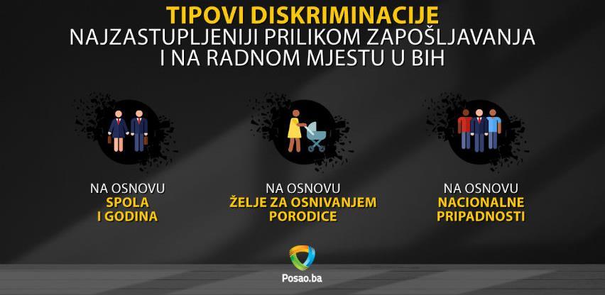Preko 80% osoba u BiH diskriminisano prilikom zapošljavanja ili na radnom mjestu