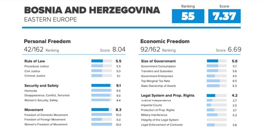 Objavljen Indeks ljudske slobode: Bosna i Hercegovina na 55. mjestu