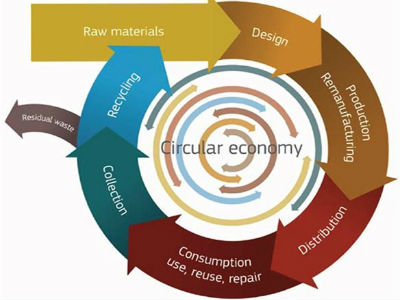 The European Commission should propose a set of measures this month that would encourage European Union to become a, so called, circular economy, in other words economy that uses it's products in most sustainable way.
